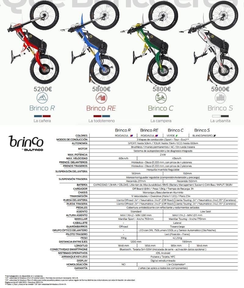 Bultaco manual